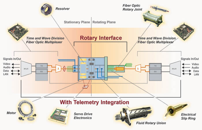 rotary parts interface